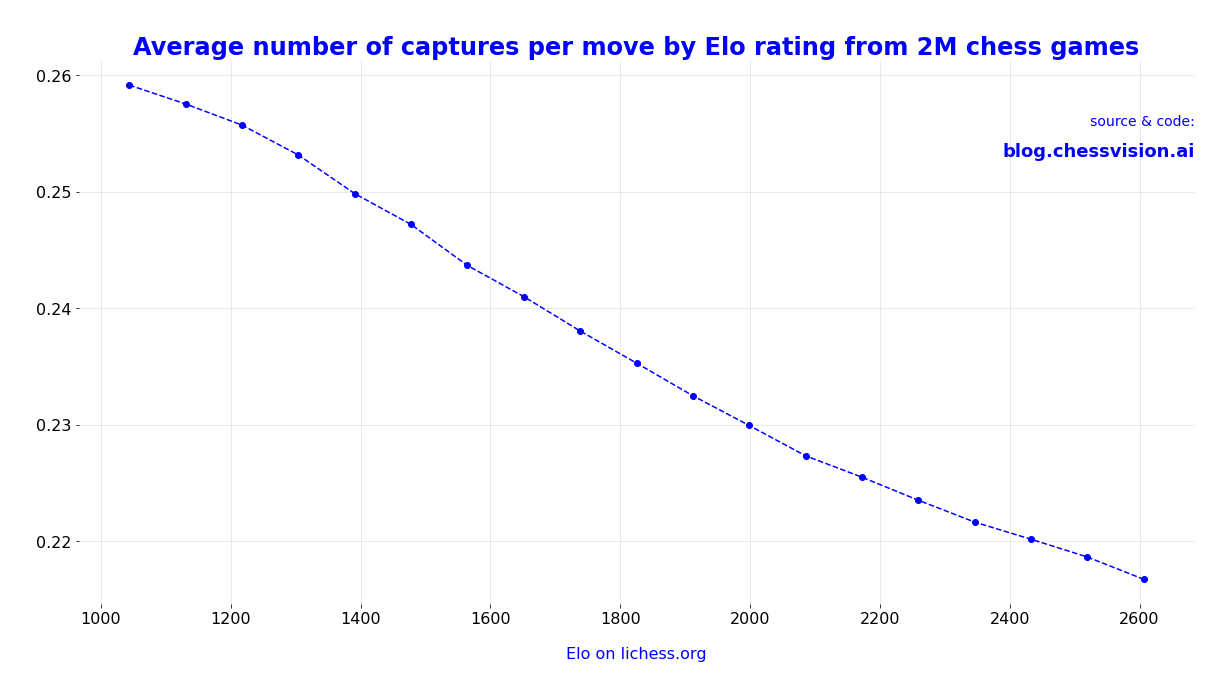 Average number of captures per move by Elo rating